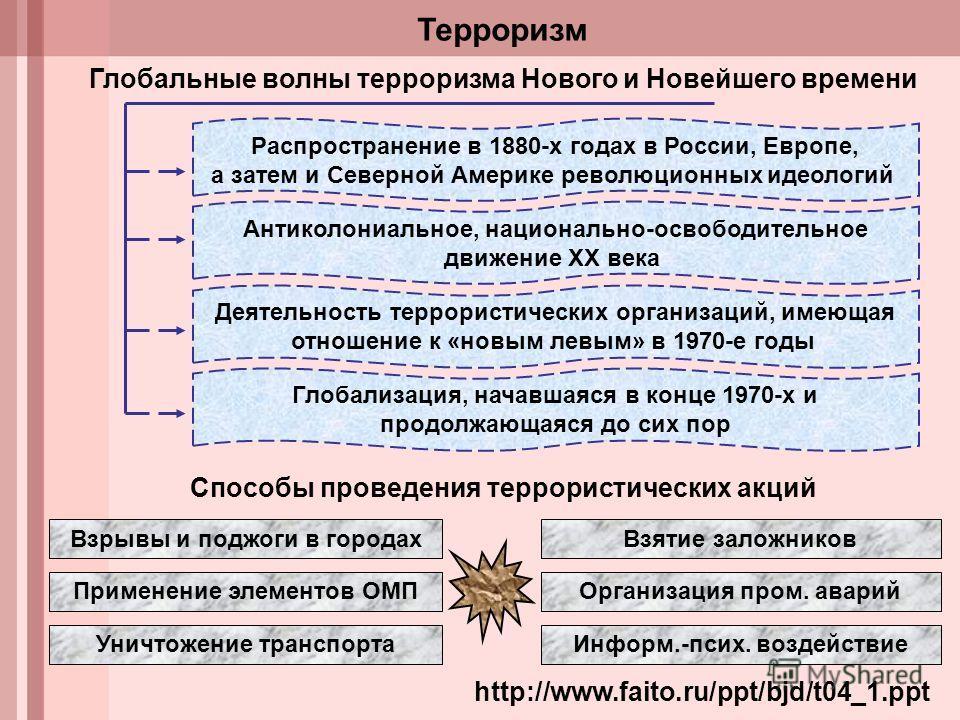 http://www.faito.ru/ppt/bjd/t04_1. ppt Терроризм Глобальные волны терроризма Нового и Новейшего времени Распространение в 1880-х годах в России, Европе, а затем и Северной Америке революционных идеологий Антиколониальное, национально-освободительное