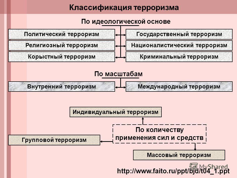 Типология терроризма схема
