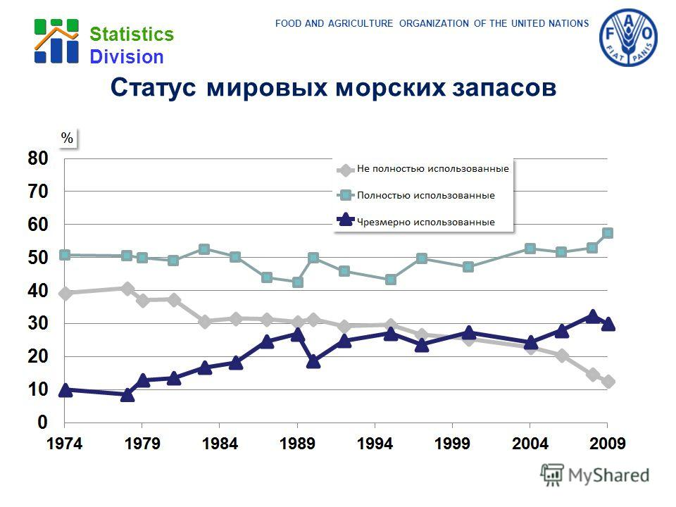 FOOD AND AGRICULTURE ORGANIZATION OF THE UNITED NATIONS Statistics Division Статус мировых морских запасов