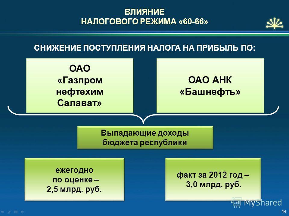 ВЛИЯНИЕ НАЛОГОВОГО РЕЖИМА «60-66» СНИЖЕНИЕ ПОСТУПЛЕНИЯ НАЛОГА НА ПРИБЫЛЬ ПО: ОАО «Газпром нефтехимик Салават» ОАО АНК «Башнефть» Выпадающие доходы бюджета республики ежегодно по оценке – 2,5 млрд. руб. ежегодно по оценке – 2,5 млрд. руб. факт за 2012