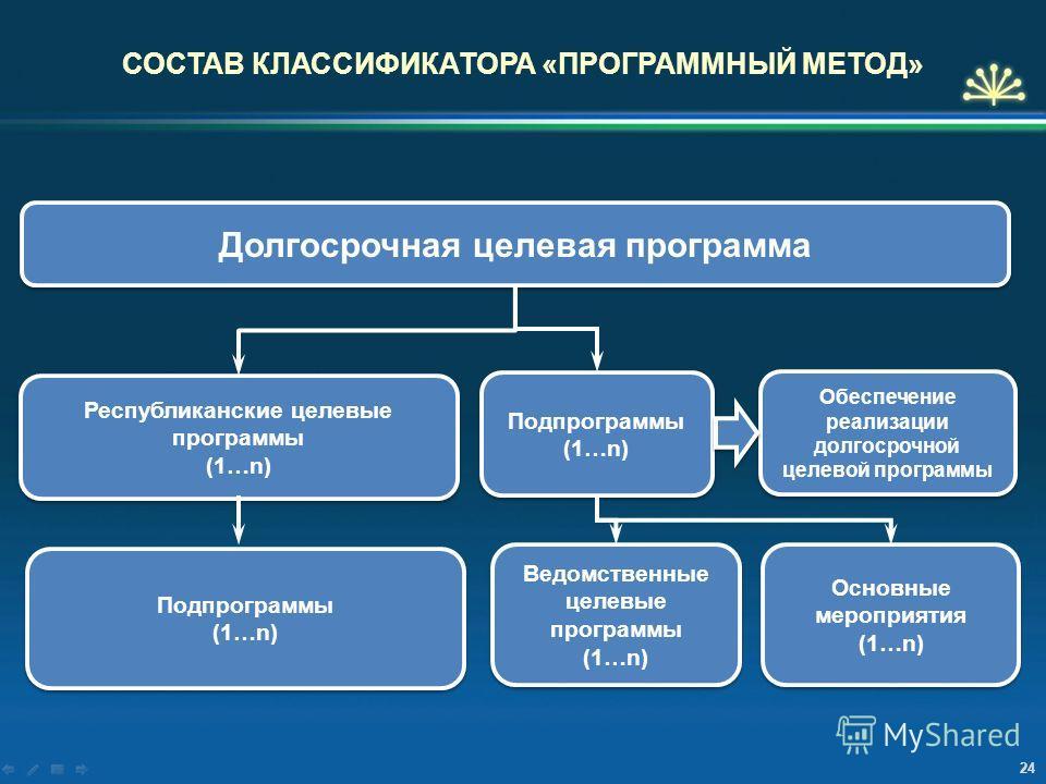 Долгосрочная целевая программа СОСТАВ КЛАССИФИКАТОРА «ПРОГРАММНЫЙ МЕТОД» Республиканские целевые программы (1…n) Республиканские целевые программы (1…n) Подпрограммы (1…n) Подпрограммы (1…n) Подпрограммы (1…n) Подпрограммы (1…n) Ведомственные целевые