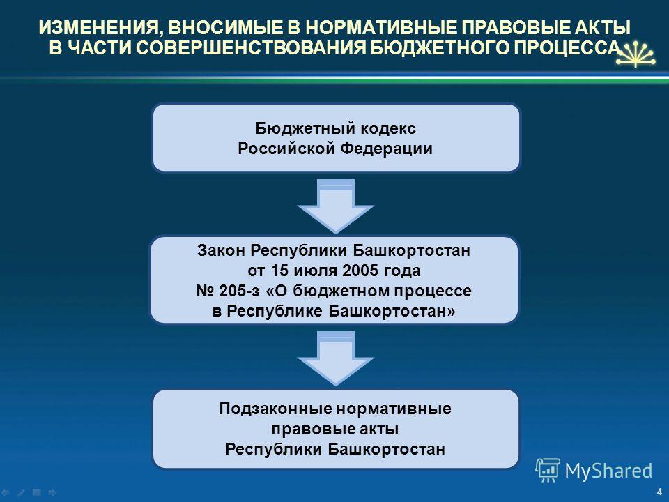 4 Бюджетный кодекс Российской Федерации Закон Республики Башкортостан от 15 июля 2005 года 205-з «О бюджетном процессе в Республике Башкортостан» Подзаконные нормативные правовые акты Республики Башкортостан ИЗМЕНЕНИЯ, ВНОСИМЫЕ В НОРМАТИВНЫЕ ПРАВОВЫЕ