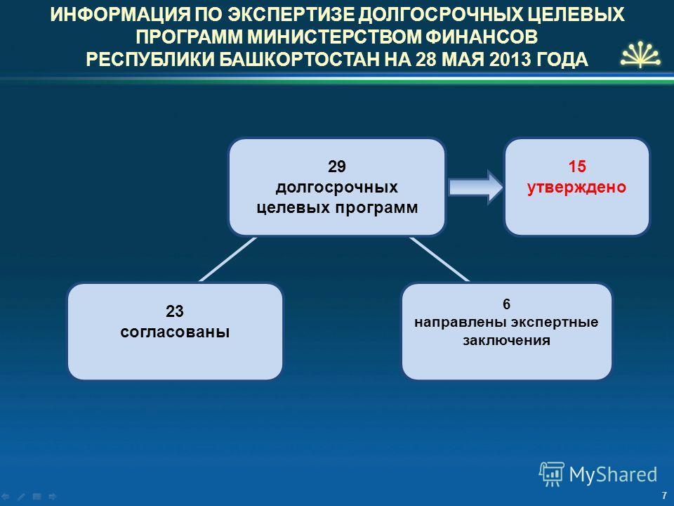 ИНФОРМАЦИЯ ПО ЭКСПЕРТИЗЕ ДОЛГОСРОЧНЫХ ЦЕЛЕВЫХ ПРОГРАММ МИНИСТЕРСТВОМ ФИНАНСОВ РЕСПУБЛИКИ БАШКОРТОСТАН НА 28 МАЯ 2013 ГОДА 7 23 согласованы 6 направлены экспертные заключения 29 долгосрочных целевых программ 15 утверждено