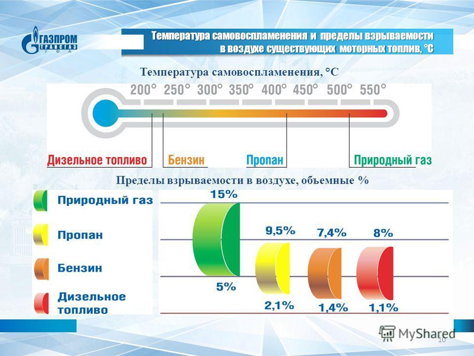 10 Температура самовоспламенения и пределы взрываемости в воздухе существующих моторных топлив, °С Температура самовоспламенения, °С Пределы взрываемости в воздухе, объемные %