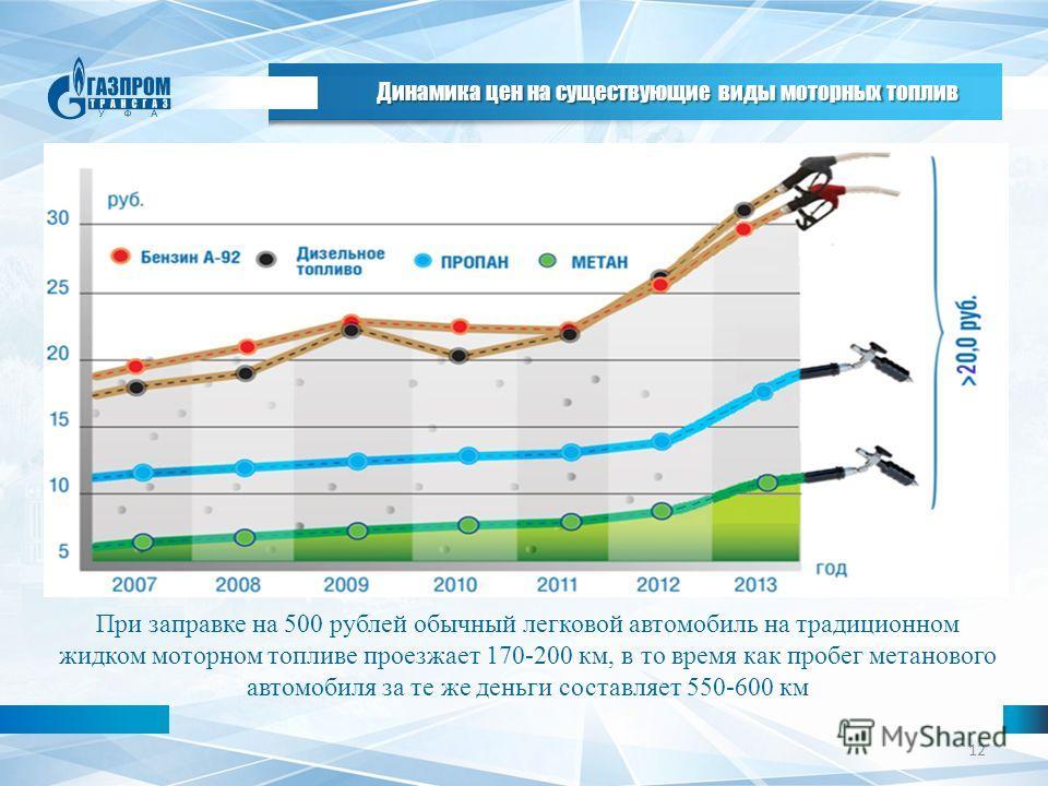 12 При заправке на 500 рублей обычный легковой автомобиль на традиционном жидком моторном топливе проезжает 170-200 км, в то время как пробег метанового автомобиля за те же деньги составляет 550-600 км Динамика цен на существующие виды моторных топли