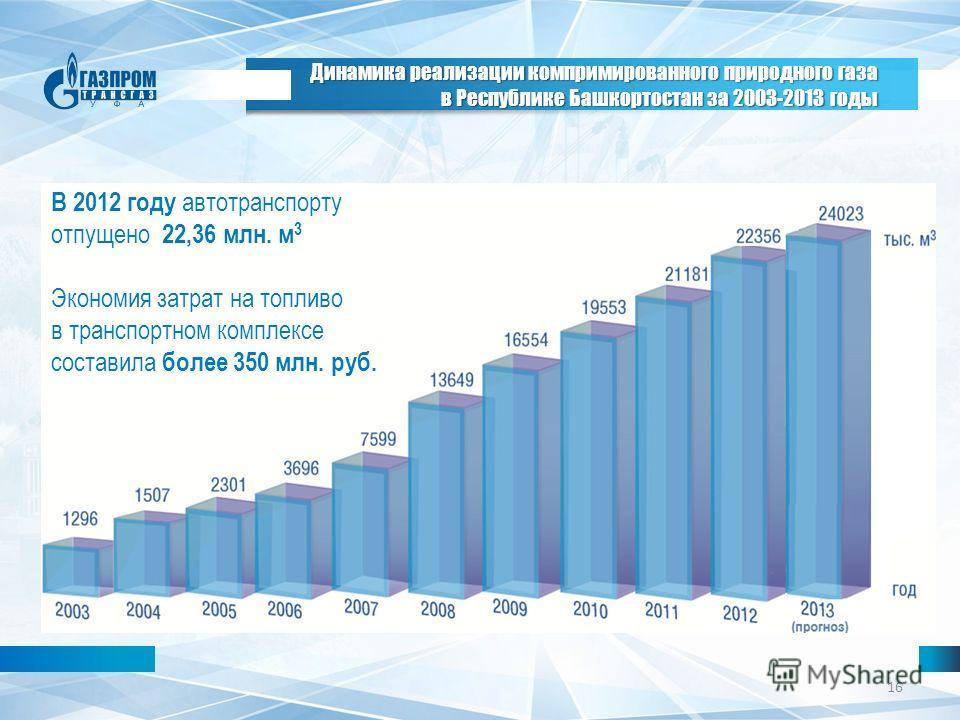 16 В 2012 году автотранспорту отпущено 22,36 млн. м 3 Экономия затрат на топливо в транспортном комплексе составила более 350 млн. руб. Динамика реализации компримированного природного газа в Республике Башкортостан за 2003-2013 годы