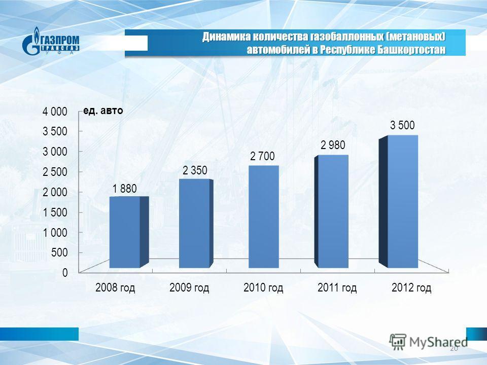 20 ед. авто Динамика количества газобаллонных (метановых) автомобилей в Республике Башкортостан