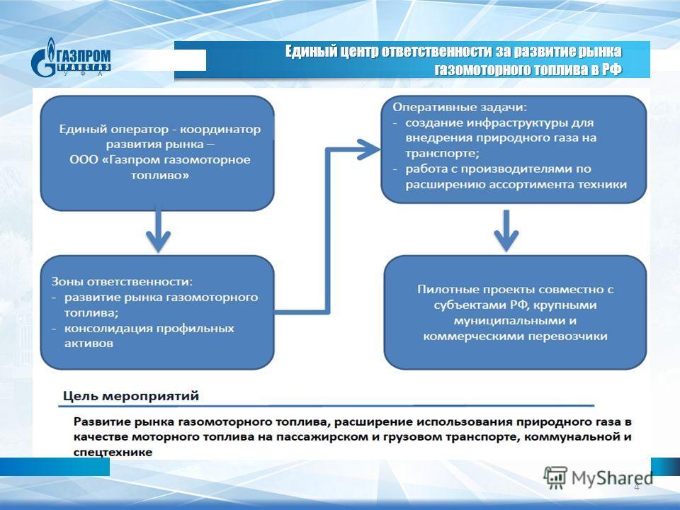 Единый центр ответственности за развитие рынка газомоторного топлива в РФ 4