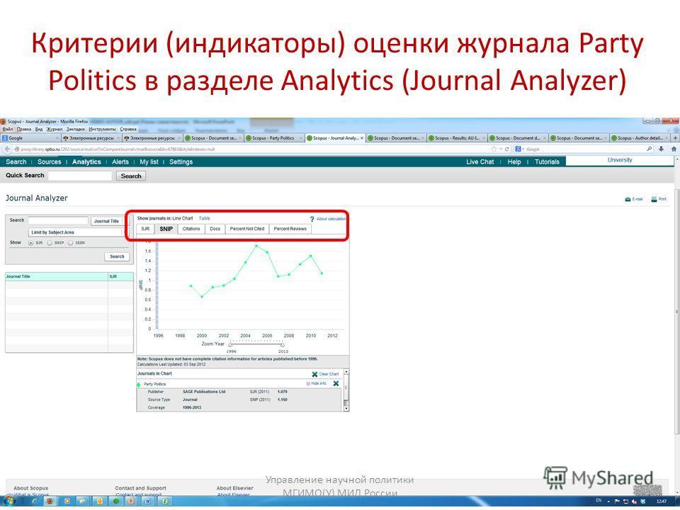 Критерии (индикаторы) оценки журнала Party Politics в разделе Analytics (Journal Analyzer) Управление научной политики МГИМО(У) МИД России
