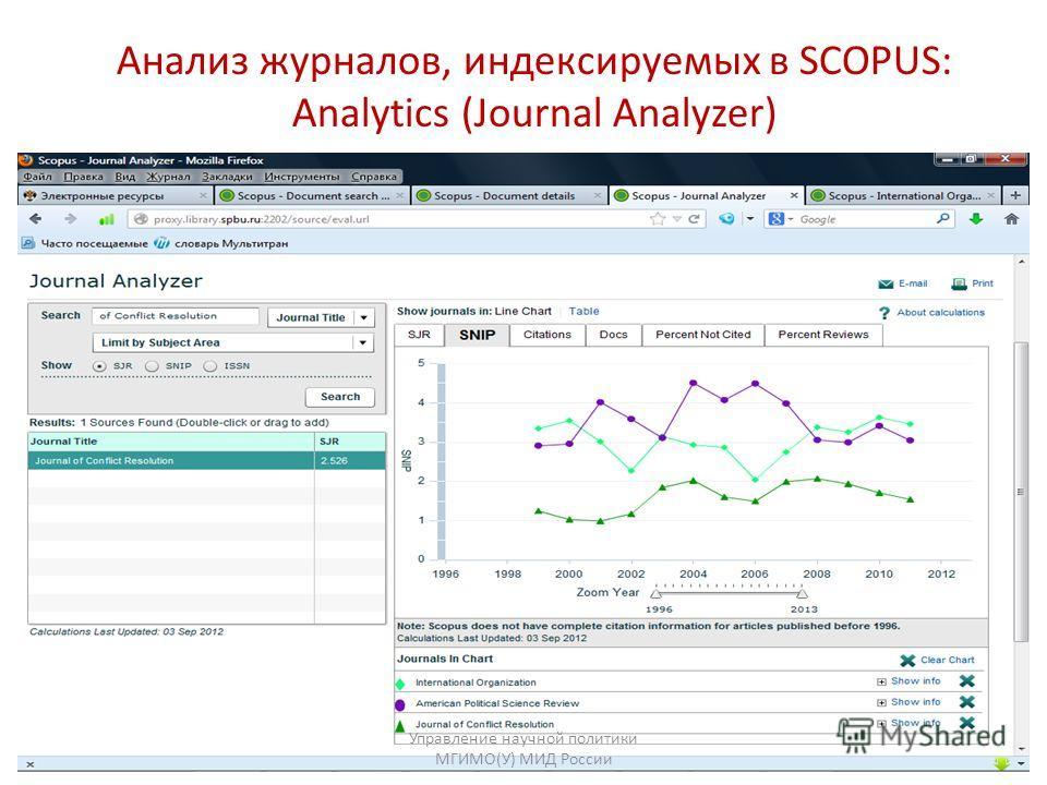 Анализ журналов, индексируемых в SCOPUS: Analytics (Journal Analyzer) Управление научной политики МГИМО(У) МИД России