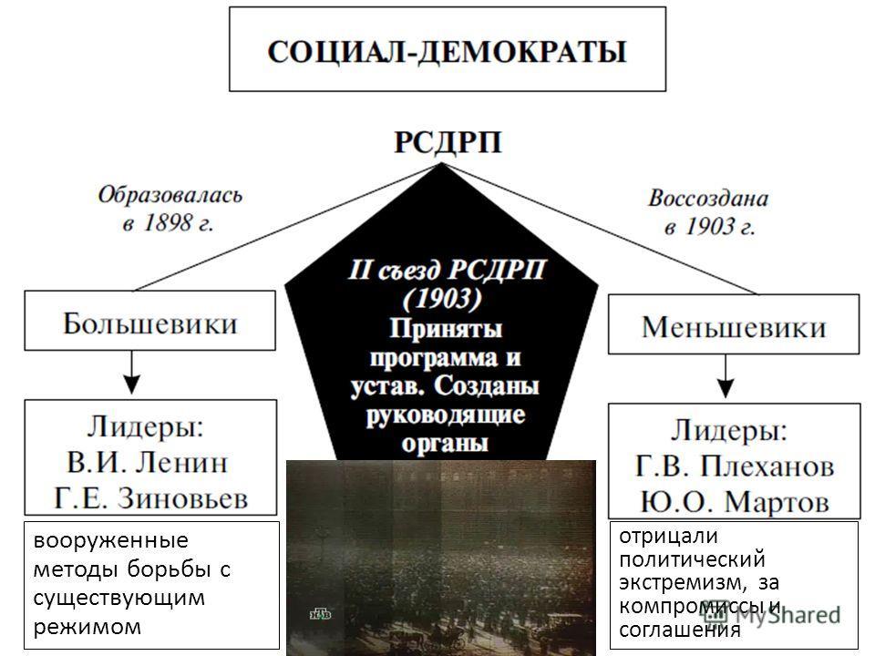 вооруженные методы борьбы с существующим режимом отрицали политический экстремизм, за компромиссы и соглашения