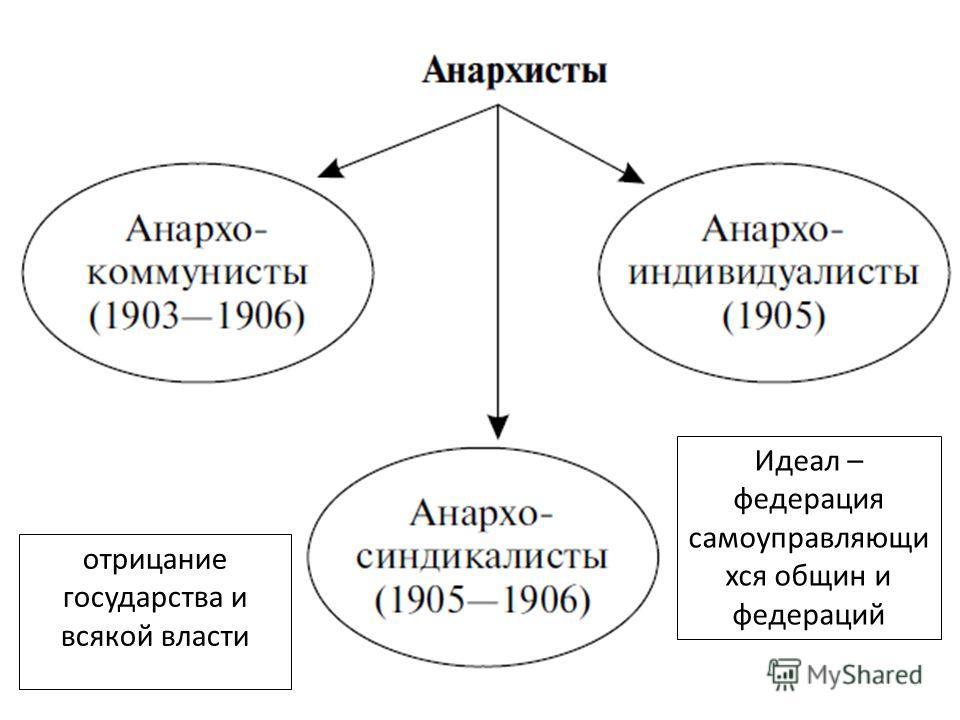 отрицание государства и всякой власти Идеал – федерация самоуправляющий вся общин и федераций