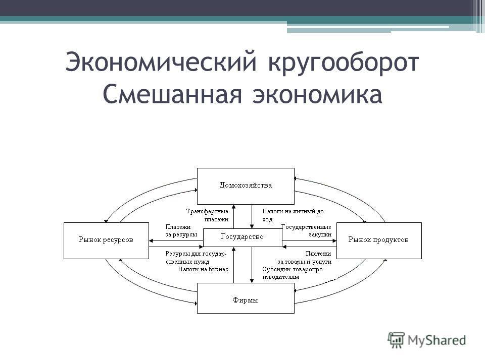 Экономический кругооборот Смешанная экономика