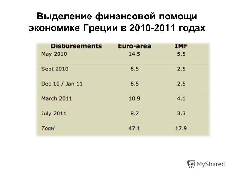 Выделение финансовой помощи экономике Греции в 2010-2011 годах