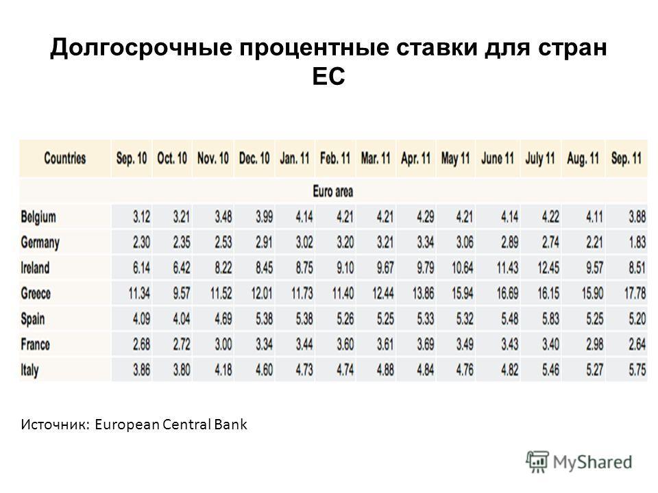 Долгосрочные процентные ставки для стран ЕС Источник: European Central Bank
