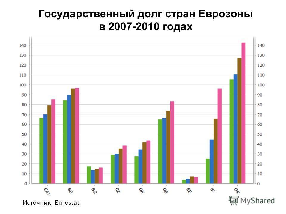 Государственный долг стран Еврозоны в 2007-2010 годах Источник: Eurostat