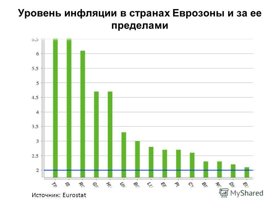 Уровень инфляции в странах Еврозоны и за ее пределами Источник: Eurostat