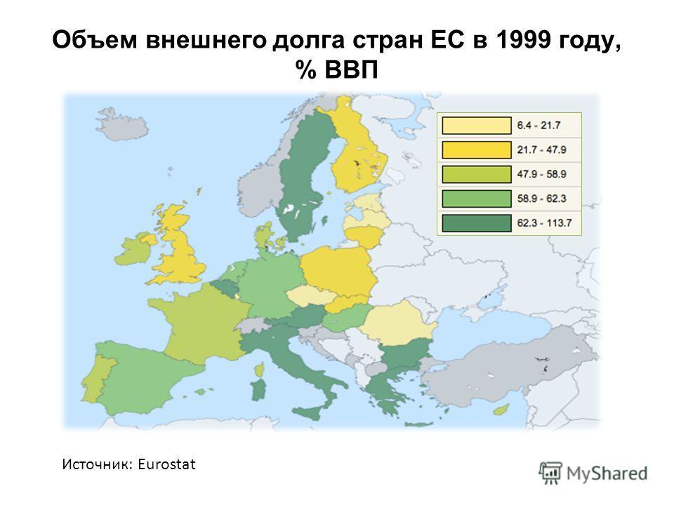 Объем внешнего долга стран ЕС в 1999 году, % ВВП Источник: Eurostat