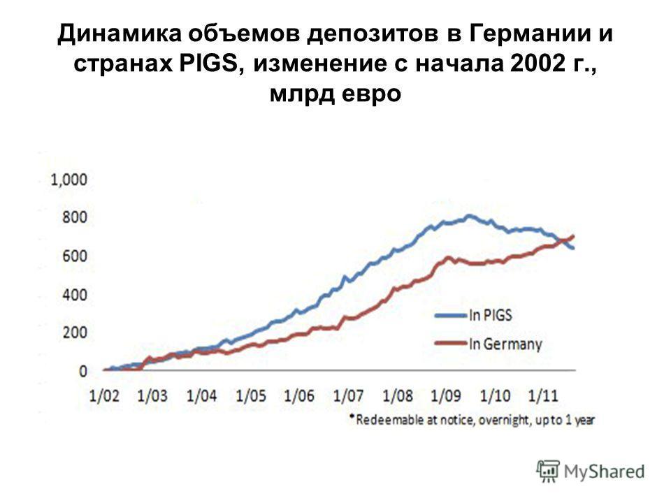 Динамика объемов депозитов в Германии и странах PIGS, изменение с начала 2002 г., млрд евро