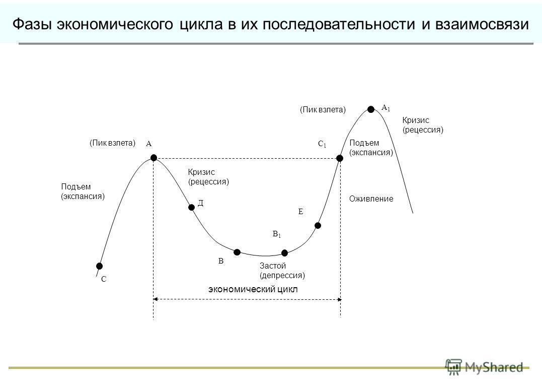 Фазы экономического цикла в их последовательности и взаимосвязи С А В В1В1 С1С1 А1А1 Д Е Подъем (экспансия) (Пик взлета) Кризис (рецессия) Застой (депрессия) Оживление (Пик взлета) Подъем (экспансия) Кризис (рецессия) экономический цикл
