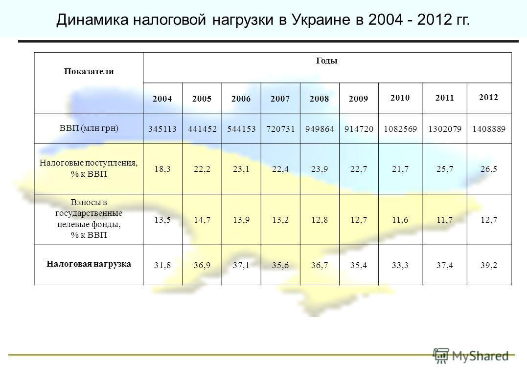 Динамика налоговой нагрузки в Украине в 2004 - 2012 гг. Показатели Годы 200420052006200720082009 20102011 2012 ВВП (млн грн) 345113441452544153720731949864914720108256913020791408889 Налоговые поступления, % к ВВП 18,322,223,122,423,922,722,721,725,7