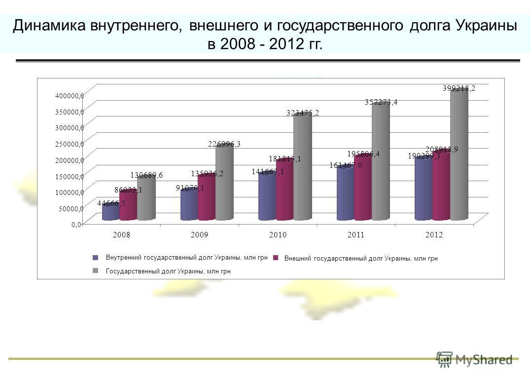 Динамика внутреннего, внешнего и государственного долга Украины в 2008 - 2012 гг. 44666,5 86023,1 130689,6 91070,1 135926,2 226996,3 141662,1 181813,1 323475,2 161467,0 195806,4 357273,4 190299,3 208918,9 399218,2 0,0 50000,0 100000,0 150000,0 200000