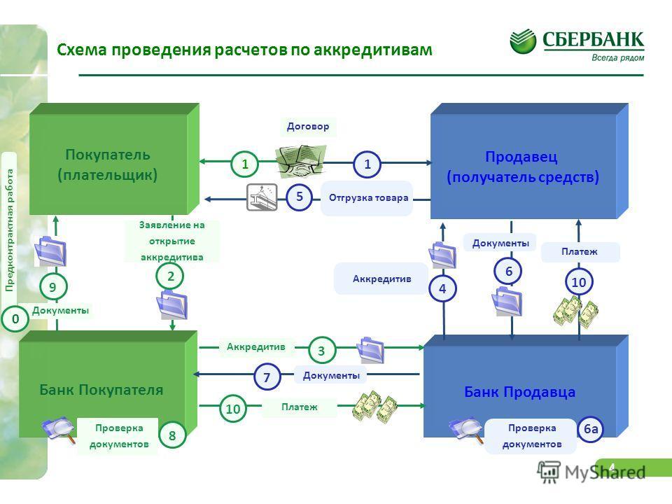 4 Банк Покупателя Схема