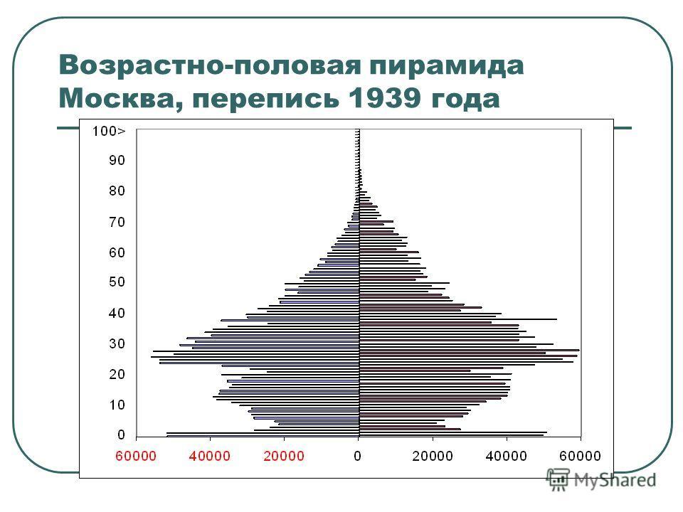 Анализ численности отдельных поколений Непосредственное влияние: - Рождаемости - Смертности - Миграции 1. Анализ ВПП