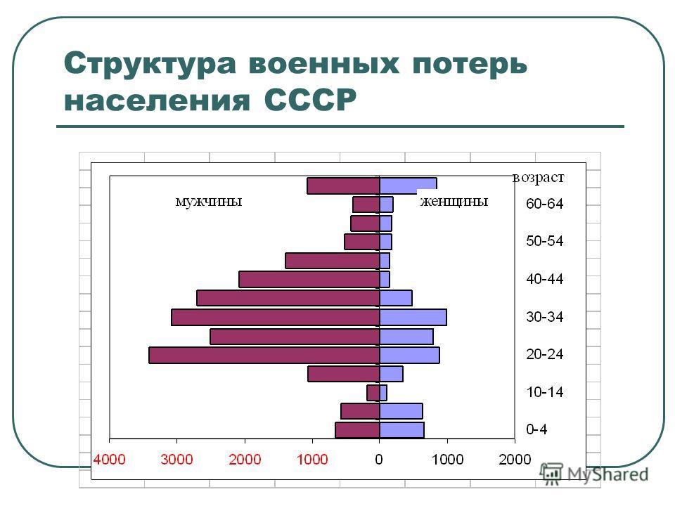 Возрастно-половая пирамида Москва, перепись 1939 года