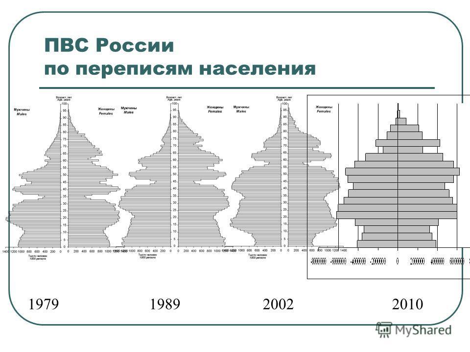 Структура военных потерь населения СССР