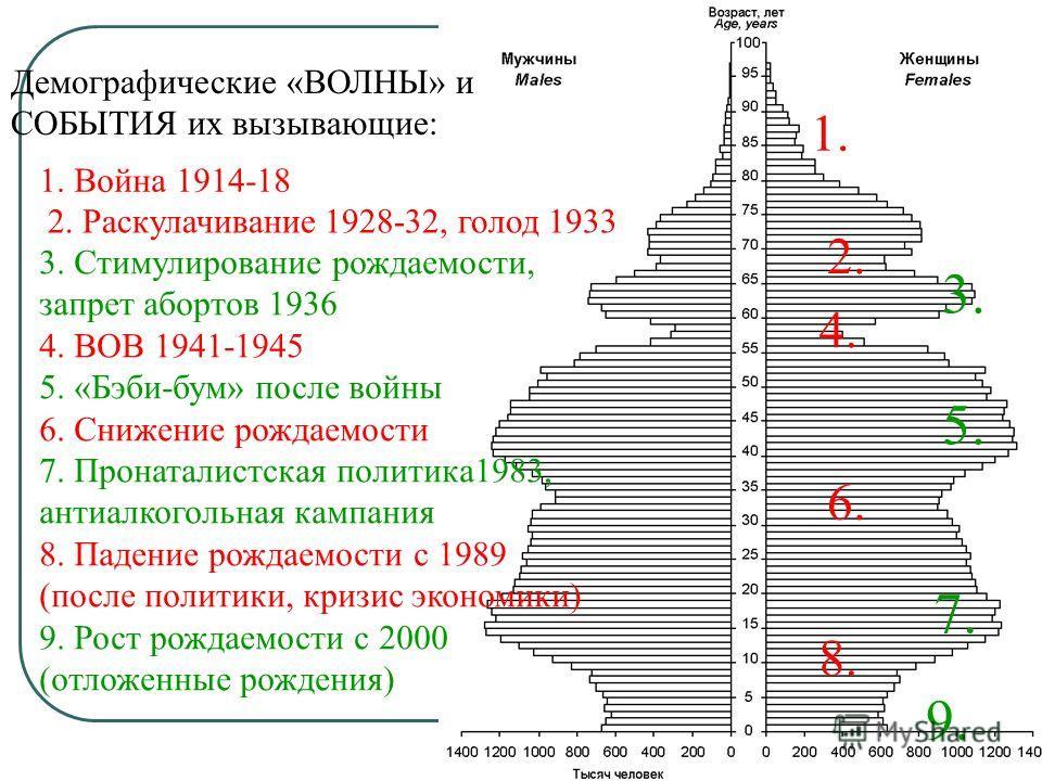 ПВС России по переписям населения 1979 1989 2002 2010