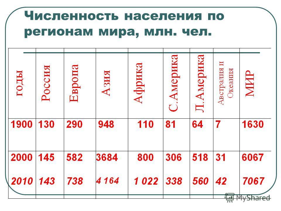 Общая численность населения мира 7,067,575,205 человек сентябрь, 2013 г.