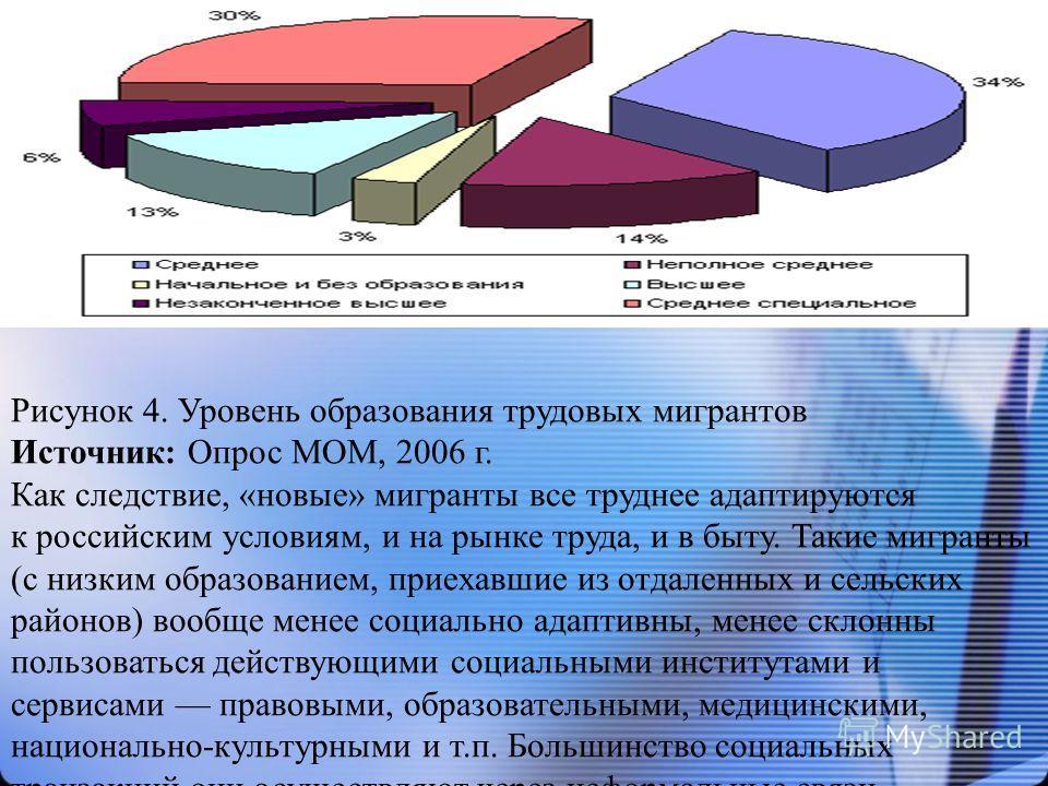 Рисунок 4. Уровень образования трудовых мигрантов Источник: Опрос МОМ, 2006 г. Как следствие, «новые» мигранты все труднее адаптируются к российским условиям, и на рынке труда, и в быту. Такие мигранты (с низким образованием, приехавшие из отдаленных