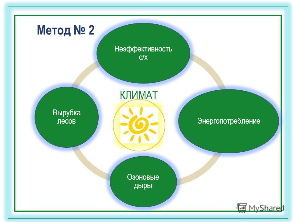 КЛИМАТ Метод 2 Неэффективность с/х Энергопотребление Озоновые дыры Вырубка лесов