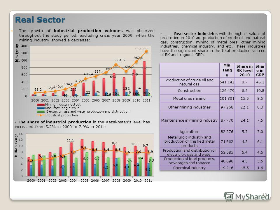 Real Sector The growth of industrial production volumes was observed throughout the study period, excluding crisis year 2009, when the mining industry showed a decrease: 10 The share of industrial production in the Kazakhstans level has increased fro
