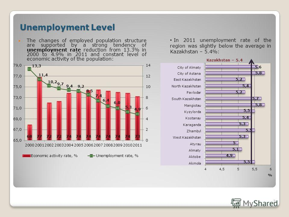 Unemployment Level The changes of employed population structure are supported by a strong tendency of unemployment rate reduction from 13.3% in 2000 to 4.9% in 2011 and constant level of economic activity of the population: 3 In 2011 unemployment rat