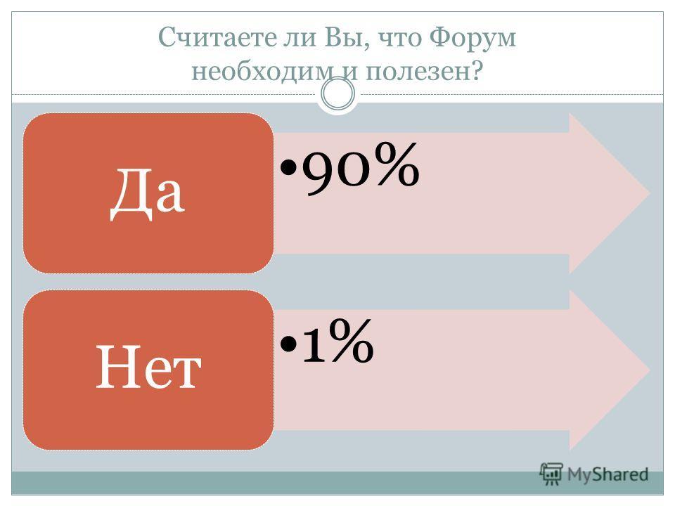 Считаете ли Вы, что Форум необходим и полезен? 90% Да 1% Нет