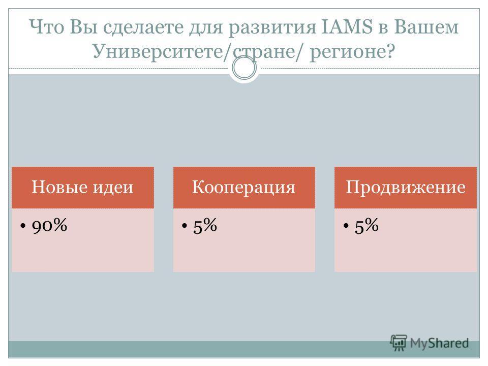 Что Вы сделаете для развития IAMS в Вашем Университете/стране/ регионе? Новые идеи 90% Кооперация 5% Продвижение 5%