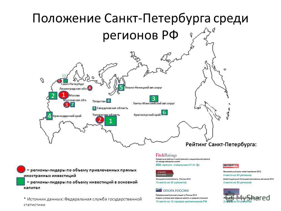 Положение Санкт-Петербурга среди регионов РФ Повышение инвестиционной активности – регионы-лидеры по объему привлеченных прямых иностранных инвестиций – регионы-лидеры по объему инвестиций в основной капитал * Источник данных: Федеральная служба госу
