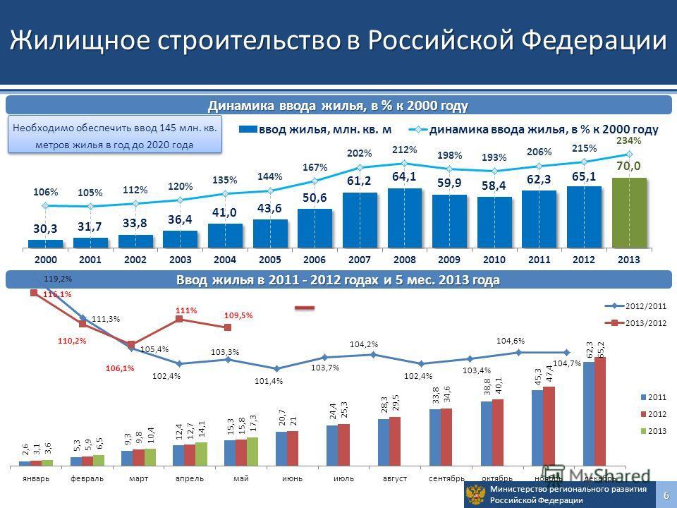 Министерство регионального развития Российской Федерации 6 Жилищное строительство в Российской Федерации Динамика ввода жилья, в % к 2000 году Ввод жилья в 2011 - 2012 годах и 5 мес. 2013 года Необходимо обеспечить ввод 145 млн. кв. метров жилья в го