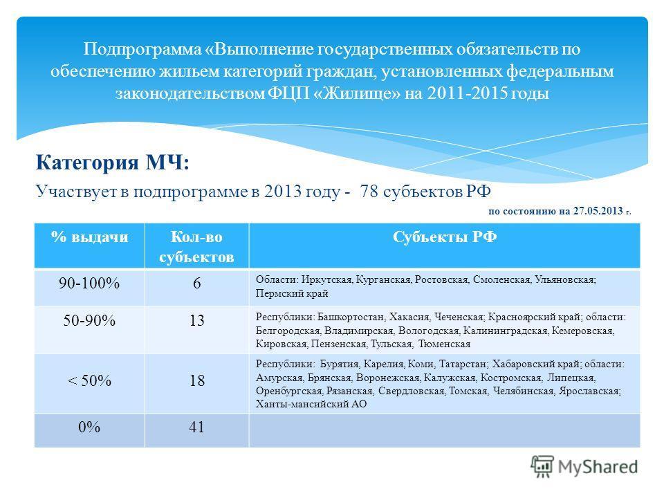 Категория МЧ: Участвует в подпрограмме в 2013 году - 78 субъектов РФ по состоянию на 27.05.2013 г. Подпрограмма «Выполнение государственных обязательств по обеспечению жильем категорий граждан, установленных федеральным законодательством ФЦП «Жилище»