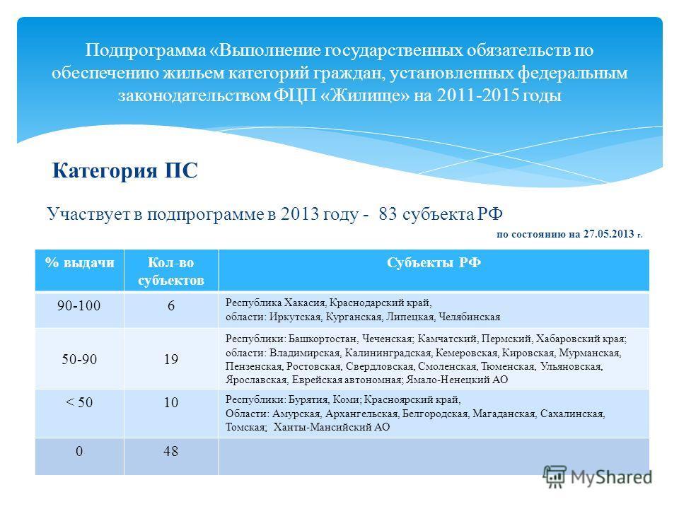 Категория ПС Участвует в подпрограмме в 2013 году - 83 субъекта РФ по состоянию на 27.05.2013 г. Подпрограмма «Выполнение государственных обязательств по обеспечению жильем категорий граждан, установленных федеральным законодательством ФЦП «Жилище» н