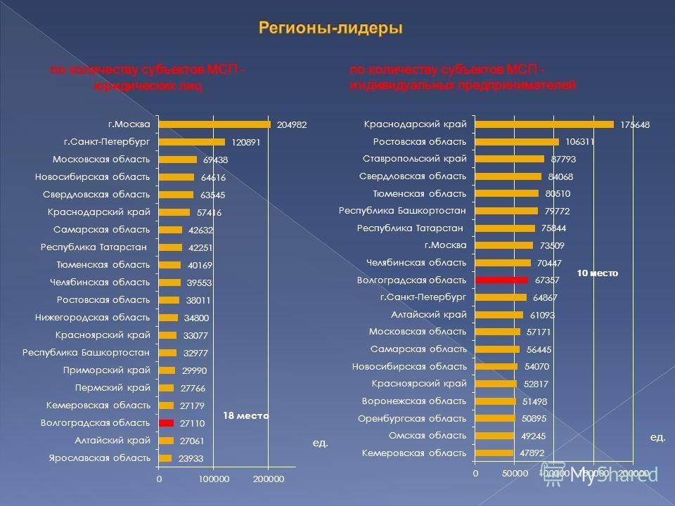 по количеству субъектов МСП - юридических лиц по количеству субъектов МСП - индивидуальных предпринимателей ед. 10 место