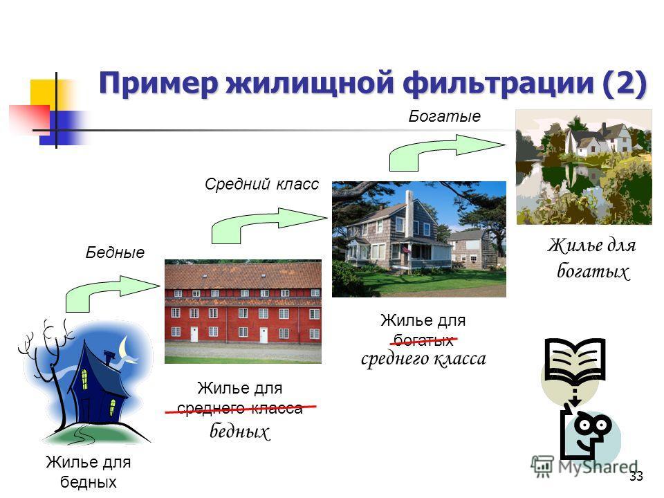 33 Пример жилищной фильтрации (2) Жилье для бедных Жилье для среднего класса Жилье для богатых Богатые Средний класс Бедные бедных среднего класса Жилье для богатых