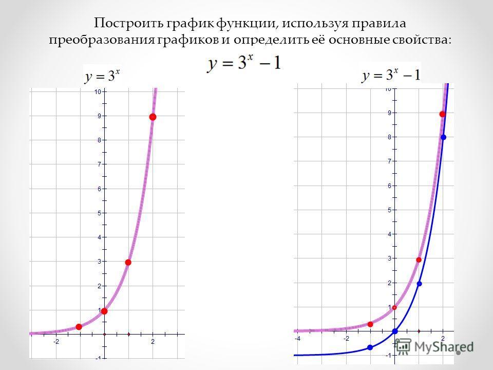 Построить график функции, используя правила преобразования графиков и определить её основные свойства: