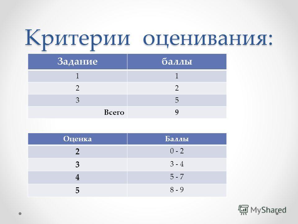 Критерии оценивания: Заданиебаллы 11 22 35 Всего 9 Оценка Баллы 2 0 - 2 3 3 - 4 4 5 - 7 5 8 - 9