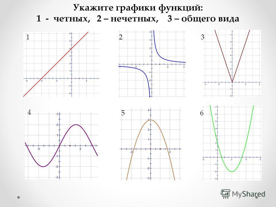 Укажите графики функций: 1 - четных, 2 – нечетных, 3 – общего вида 123 4 56