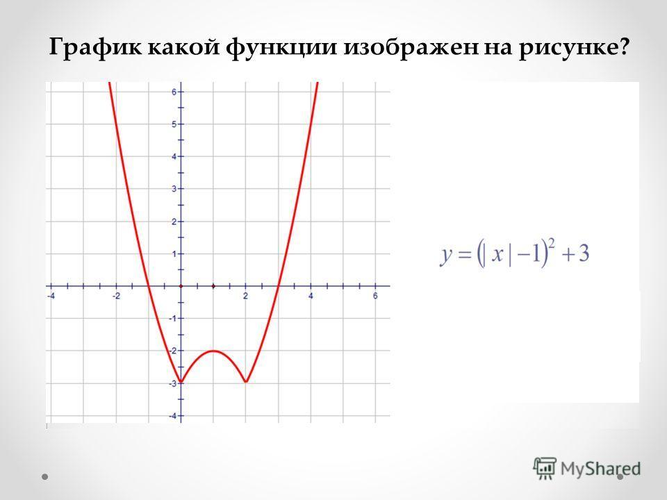 График какой функции изображен на рисунке?