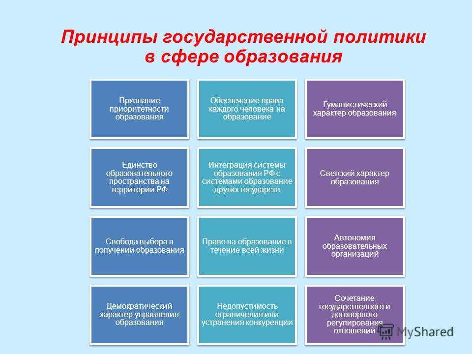 Принципы государственной политики в сфере образования Признание приоритетности образования Обеспечение права каждого человека на образование Гуманистический характер образования Единство образовательного пространства на территории РФ Интеграция систе