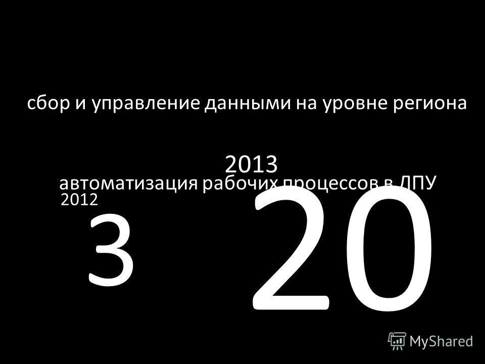 автоматизация рабочих процессов в ЛПУ сбор и управление данными на уровне региона 20 2013 3 2012